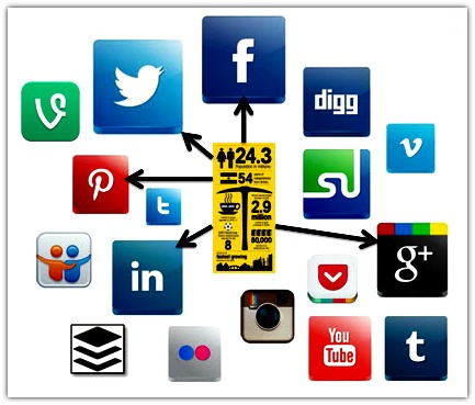 Infographics for SEO and Social