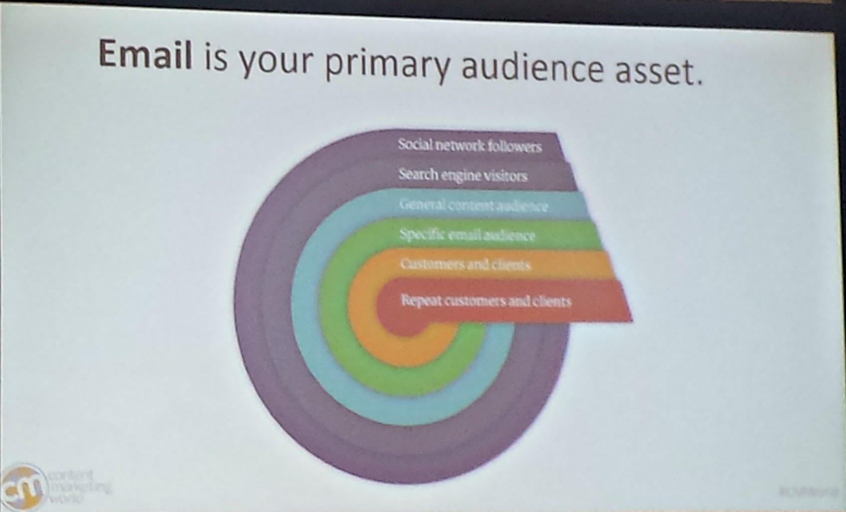 Email is your primary audience asset