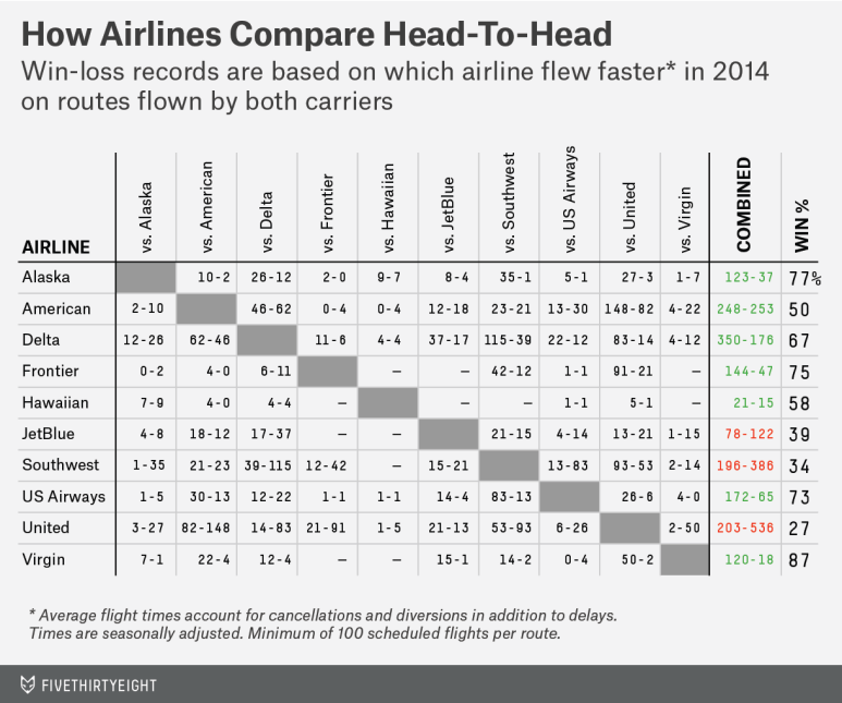 Airlines flight comparisons