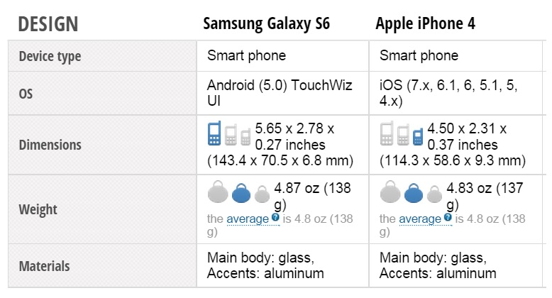 Samsung Galaxy S6 vs iphone 4 design