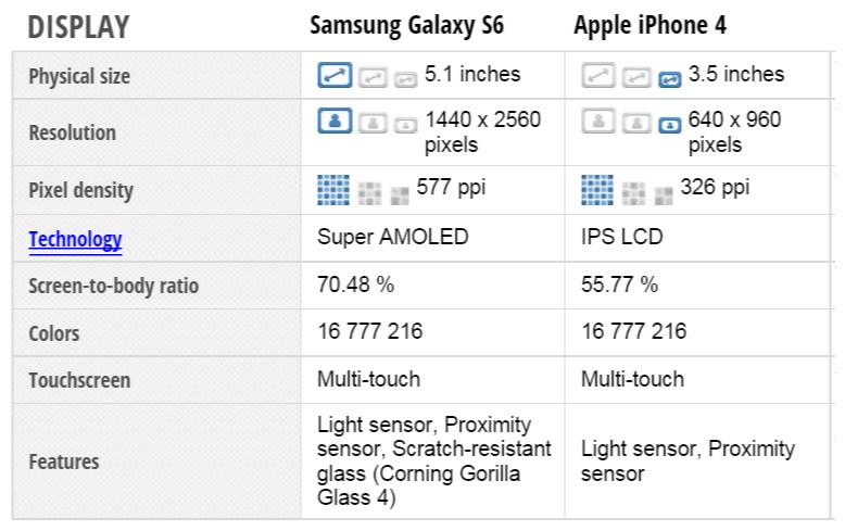 Samsung Galaxy S6 vs iphone 4 display