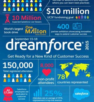 dreamforce-numbers-attendance