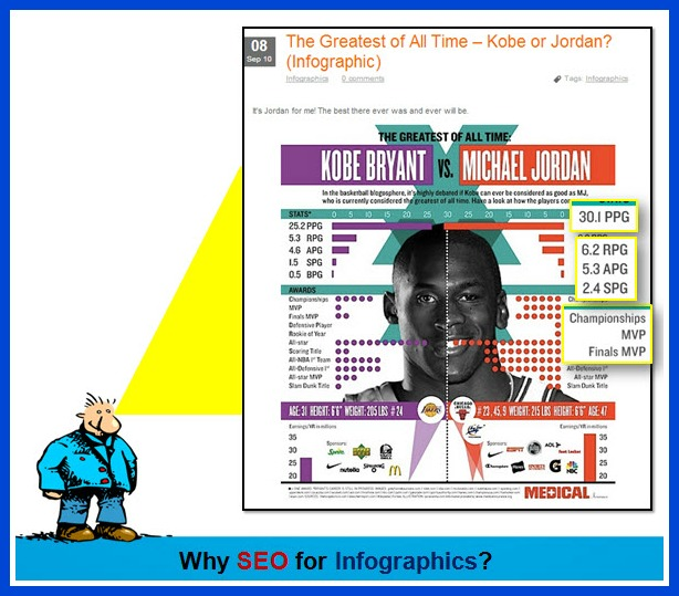 Why SEO for Infographics?