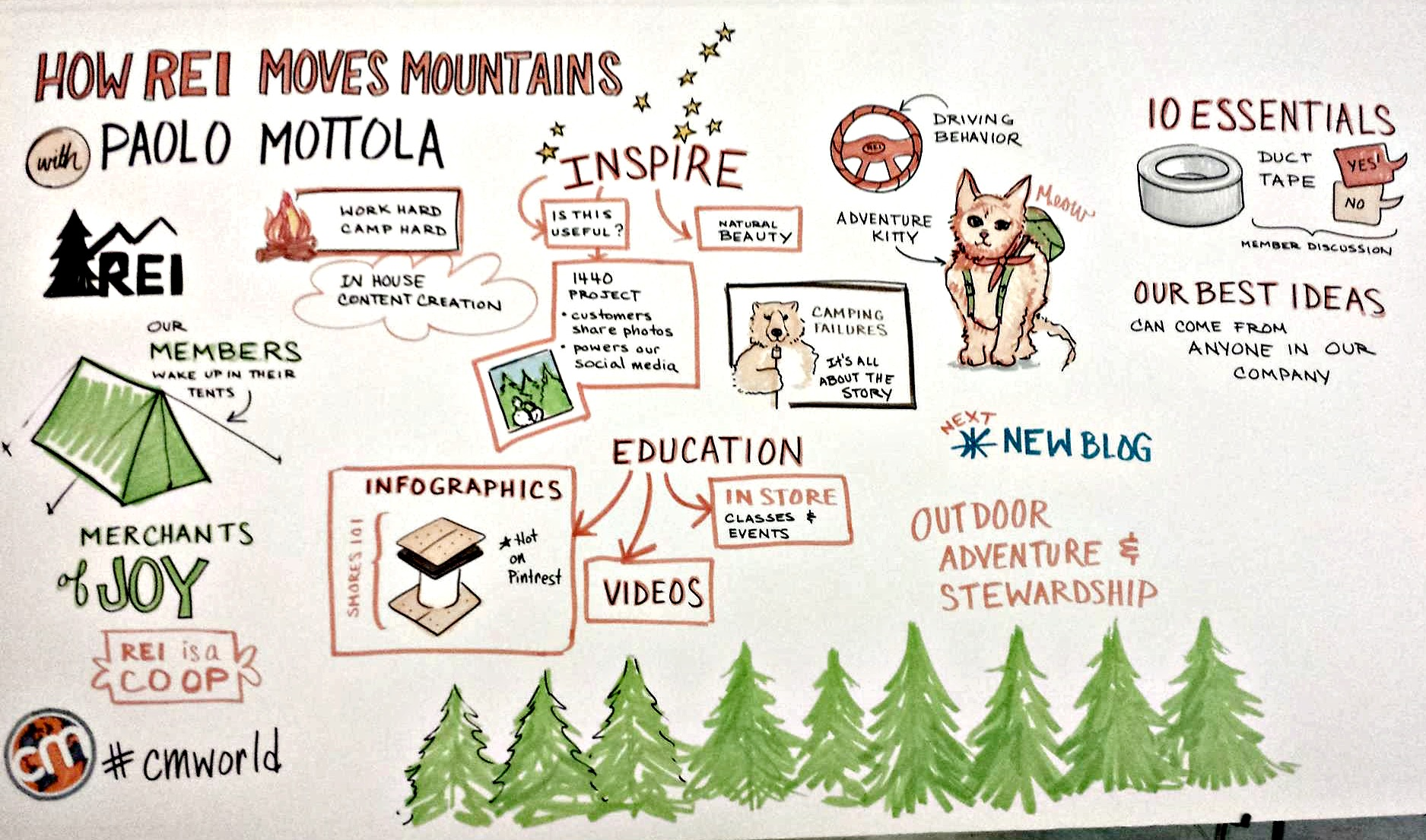 Artist drawing How REI Moves Mountains with Disruptive Content Marketing