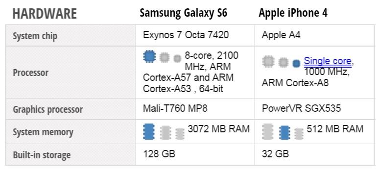 Samsung Galaxy S6 vs iphone 4 hardware