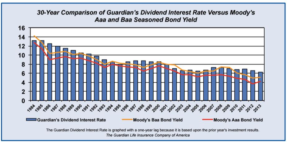 Guardian Life Dividend Rate last 30 years