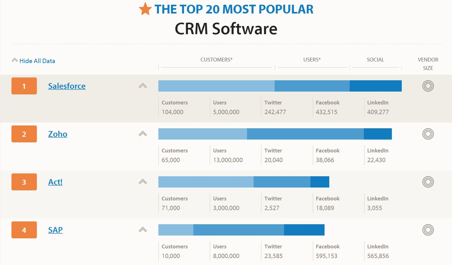 What is the most popular CRM?