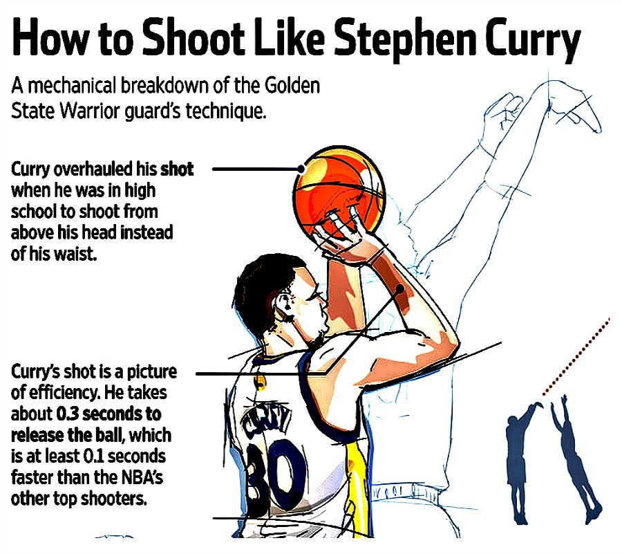 Here's why Steph Curry is already the best three-point shooter in NBA history
