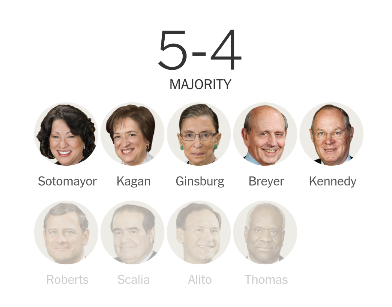 SCOTUS gay marriage vote on New York Times