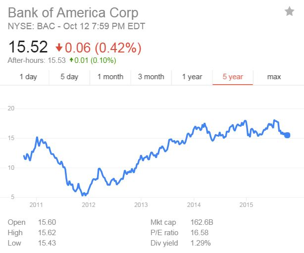 bank of america stock performance